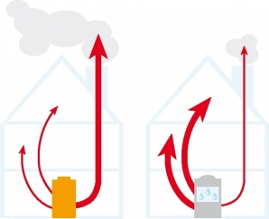 Brennwerttechnik verwertet auch die in den Heizungsabgasen enthaltene  Kondensationswärme. So wird der Abgasverlust auf ein Minimum reduziert.